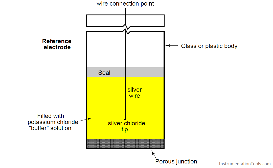 Ph reference electrode