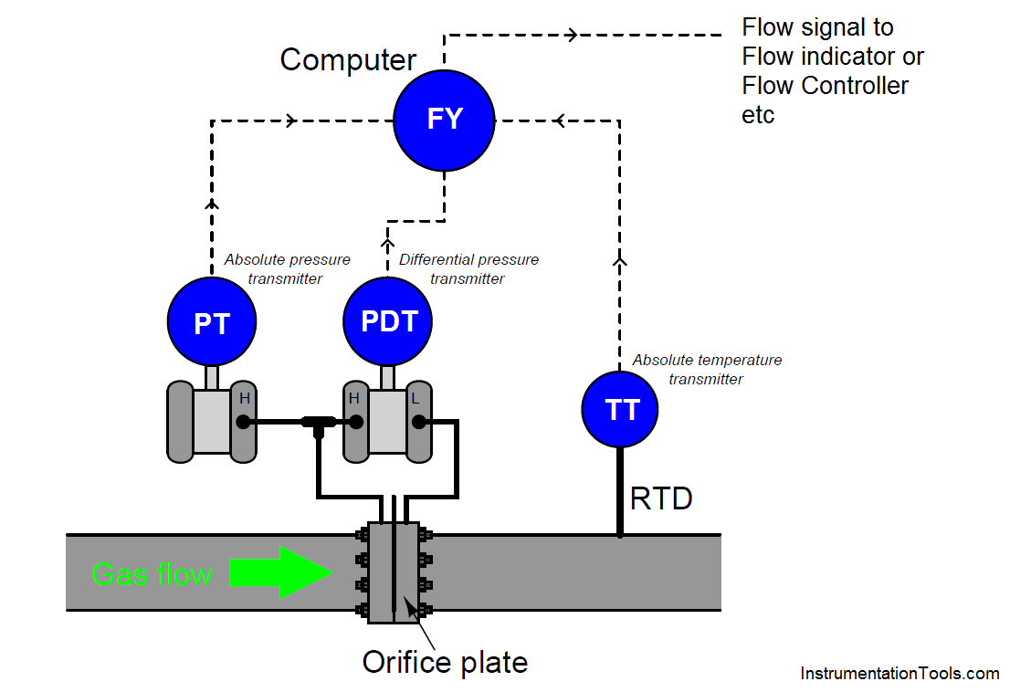 Pressure and Temperature Compensation for Flow Transmitter
