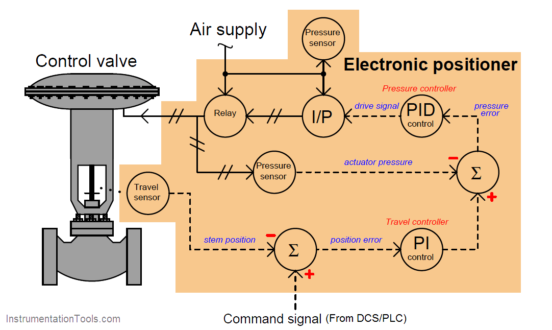 Electronic Valve positioners