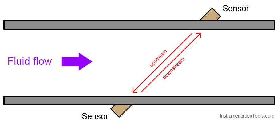 Transit-time flow meters