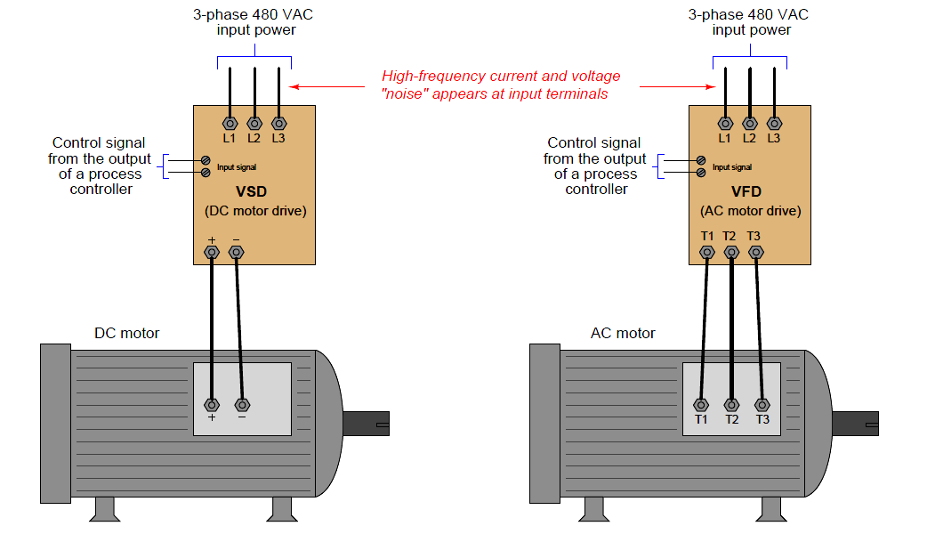 Use of line reactors