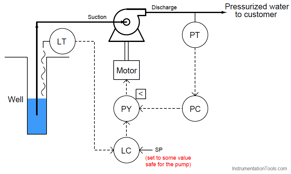 continuous pump operation