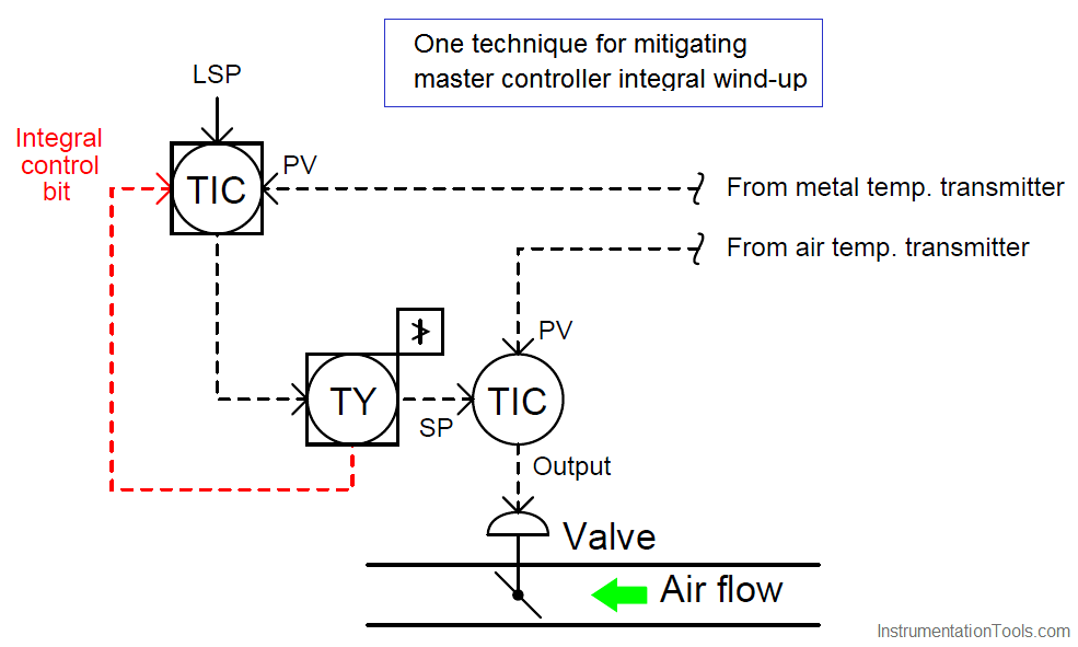 controller integral wind-up