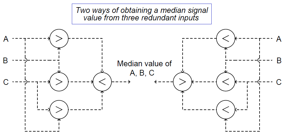high- and low-select function blocks