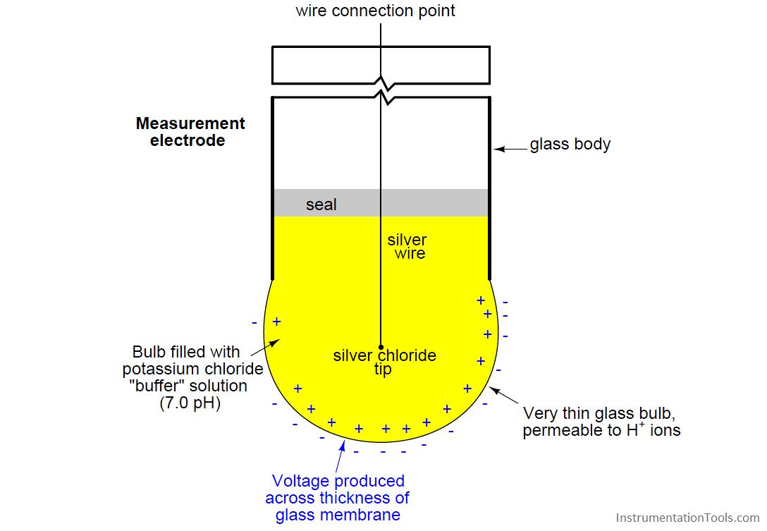 pH measurement electrodes