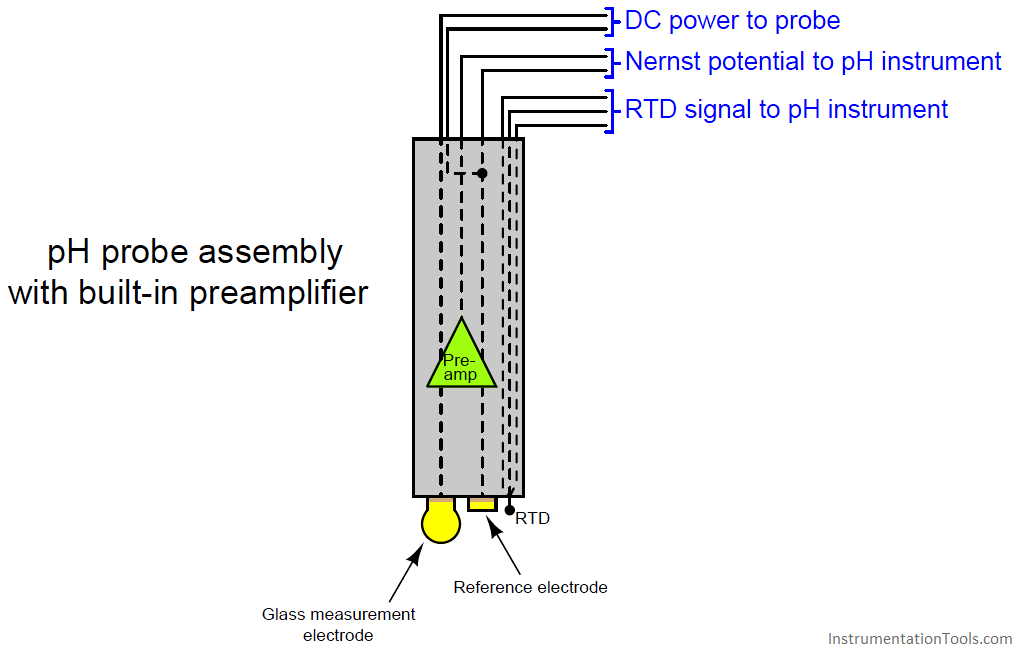 pH probe assembly with built-in preamplifier