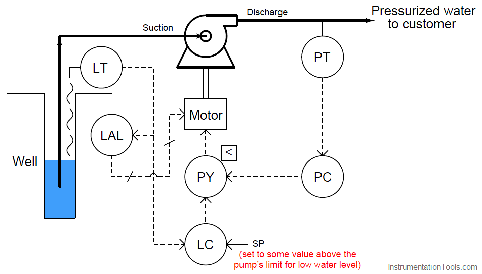 pump operation logic