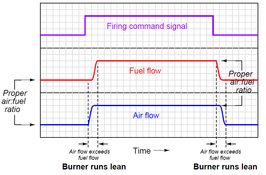 ratio control strategy timing diagram - 1