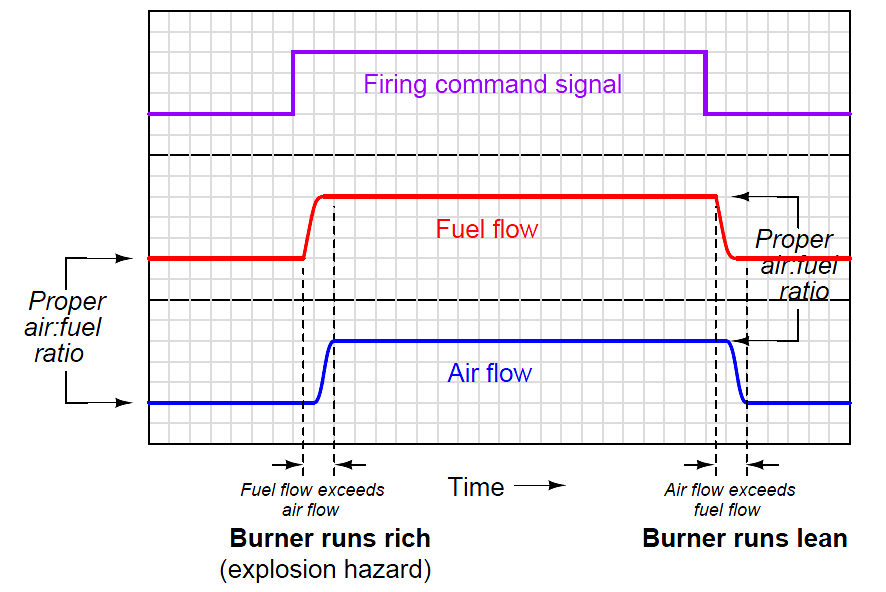ratio control strategy timing diagram