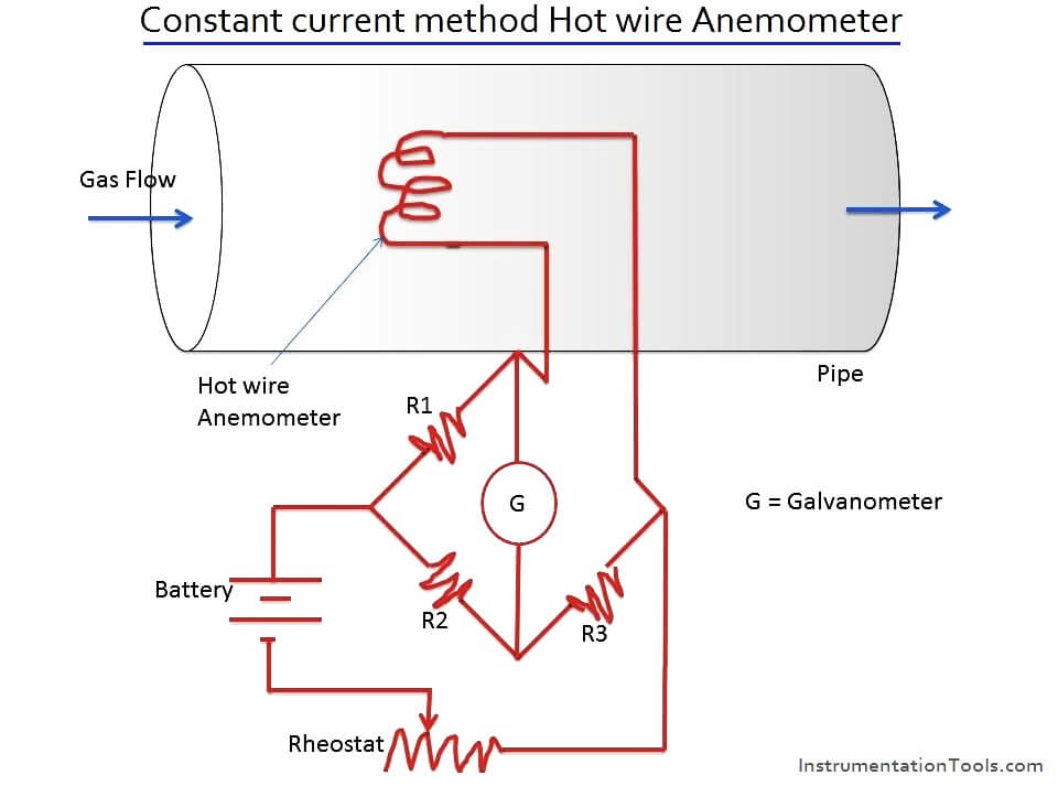 Constant current method Hot wire Anemometer Principle