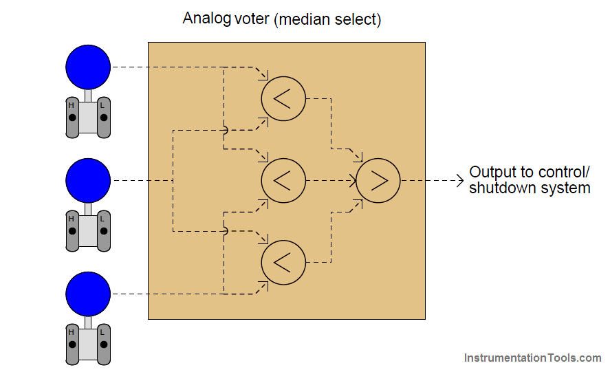Control Systems Analog Voting Logic