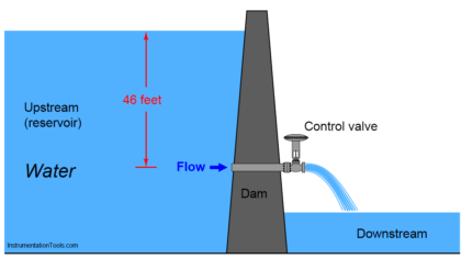 Control valve performance with constant pressure