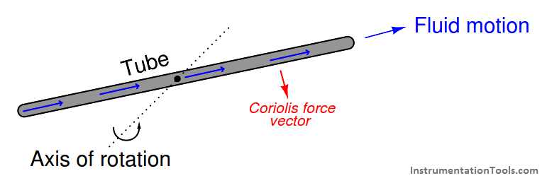 Coriolis flow meters basics