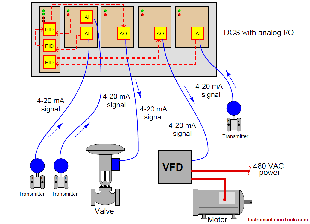 DCS with analog signals