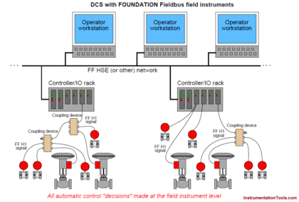 Distributed Control System Architecture for Foundation Fieldbus Field Instruments