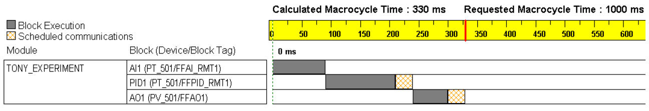 Fieldbus Macrocycle Time Calculation