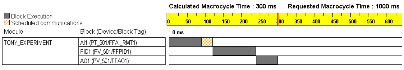 Fieldbus Macrocycle