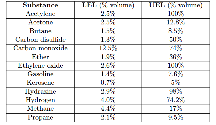 LEL and UEL values
