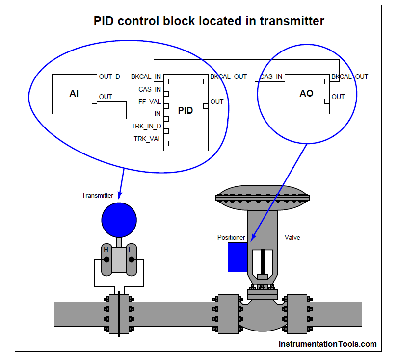 PID control block located in fieldbus transmitter