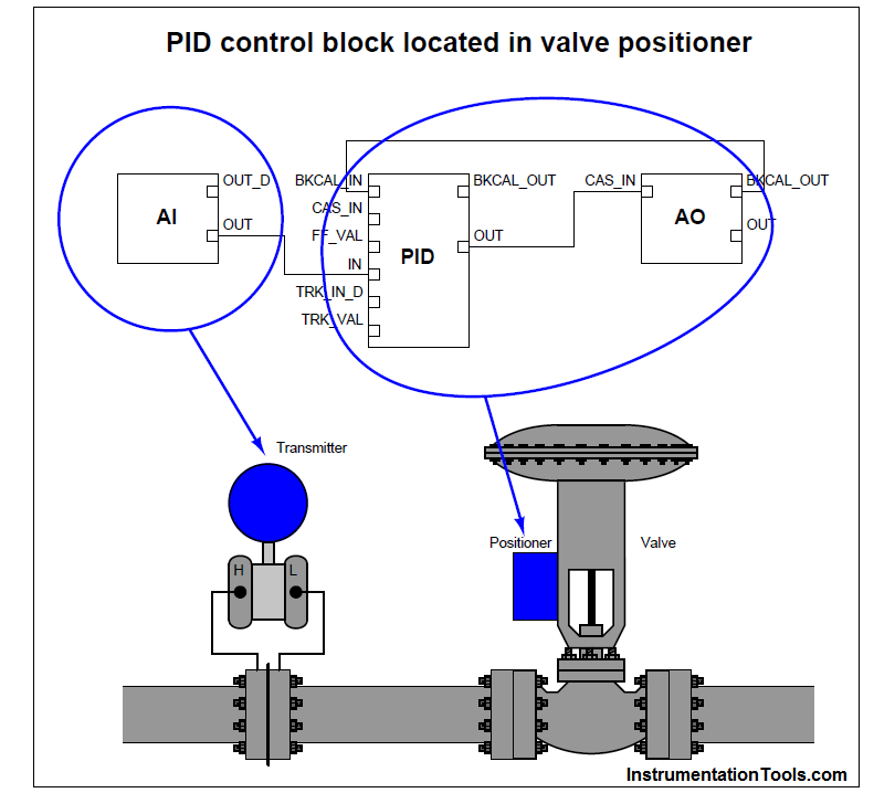 PID control block located in valve positioner