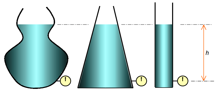 Pressure Produced by Liquids