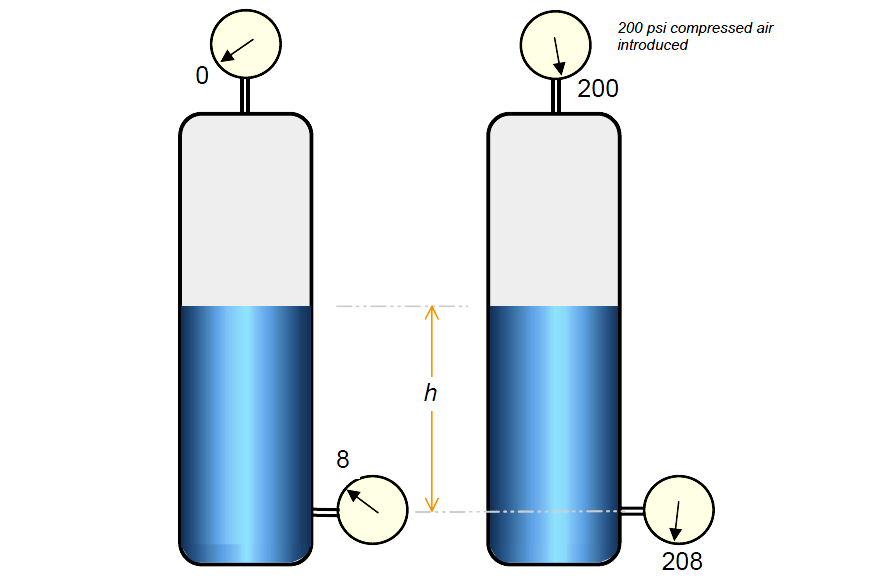 Pressure Resulting From External Load