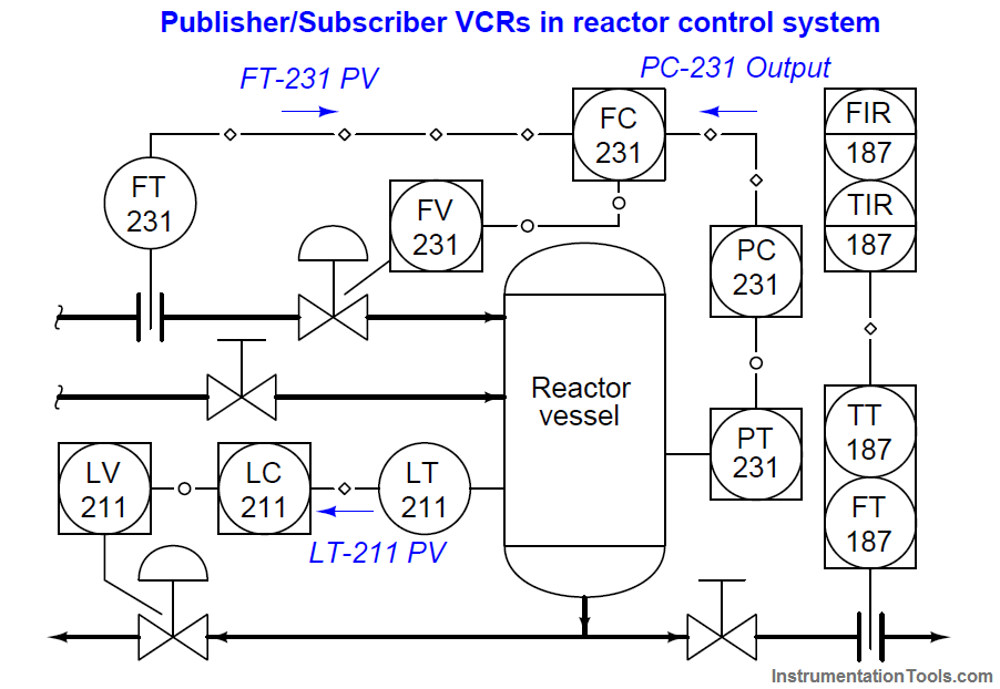 VCRs in control system