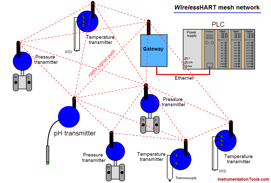 WirelessHART mesh network
