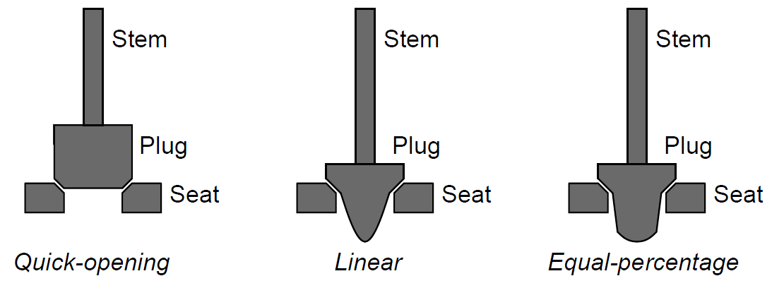 different valve trim shapes