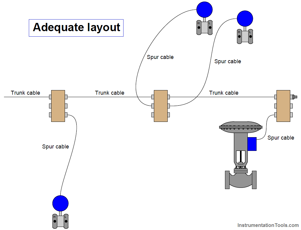 fieldbus cables layout