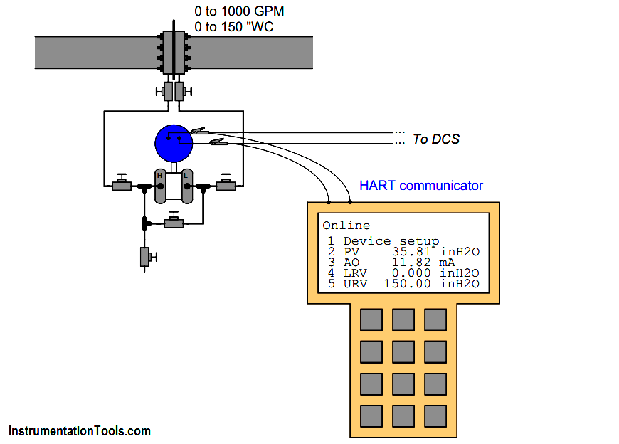 Flow Transmitter Readings mismatch with DCS