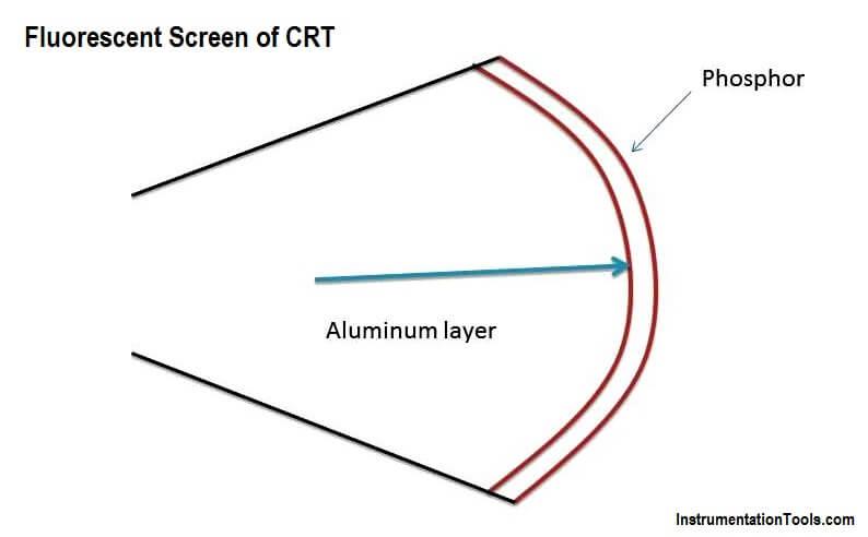 Fluorescent Screen of CRT