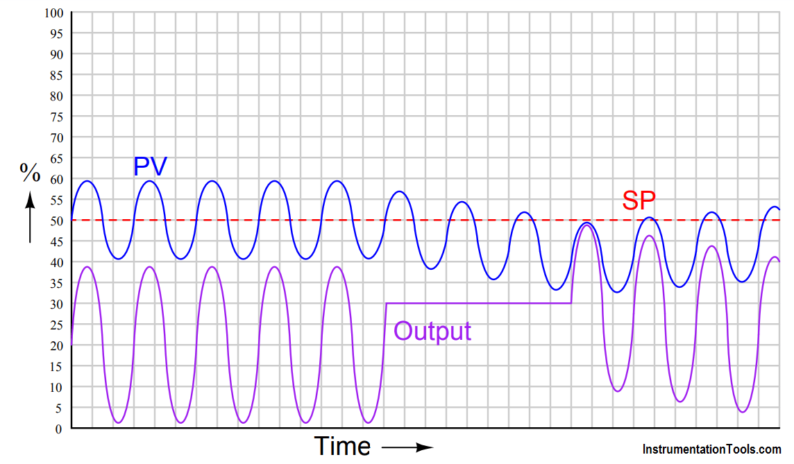 Identify Level Control Loop Tuning Problems