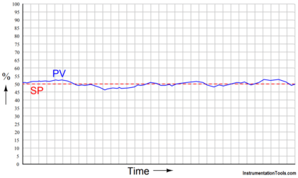 Trends of PV and SP on a process chart