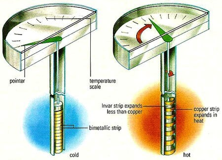 bimetallic thermometer working principle