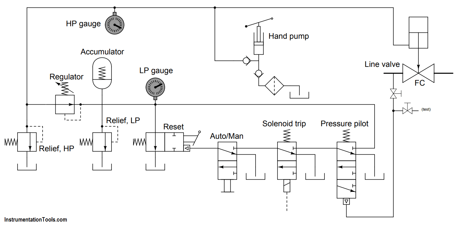 Identify all Spool Valve Positions