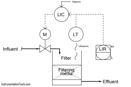 water filter level control system