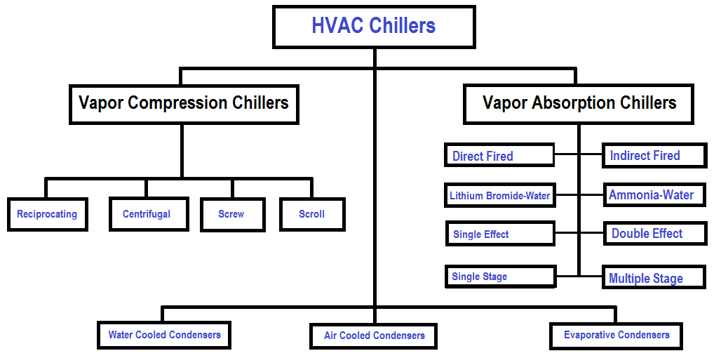 Classification of HVAC chillers
