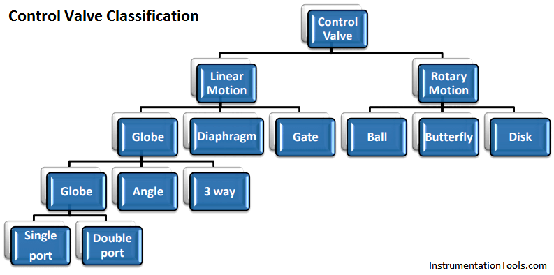 Different Types of Control Valves