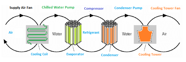 Heat transfer loops in HVAC system