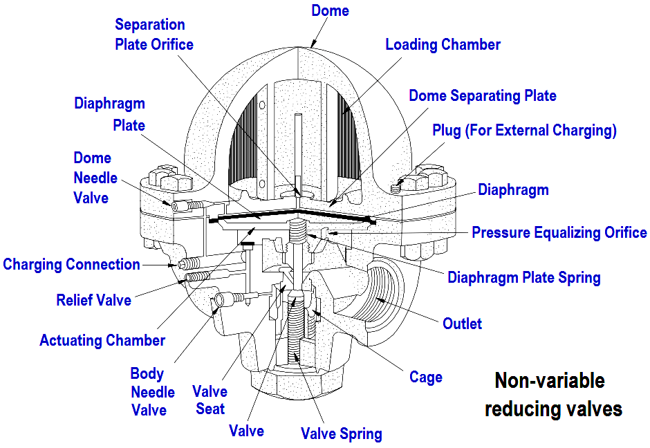 What is Non-variable reducing valve