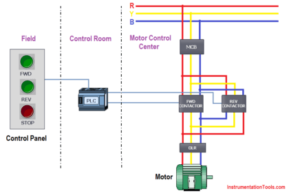 PLC Program for Forward and Reverse Motor control