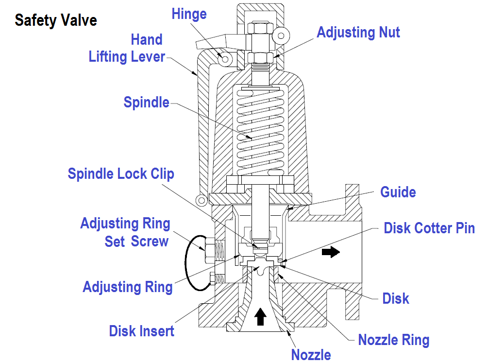 Compare Relief Valve And Safety Valve
