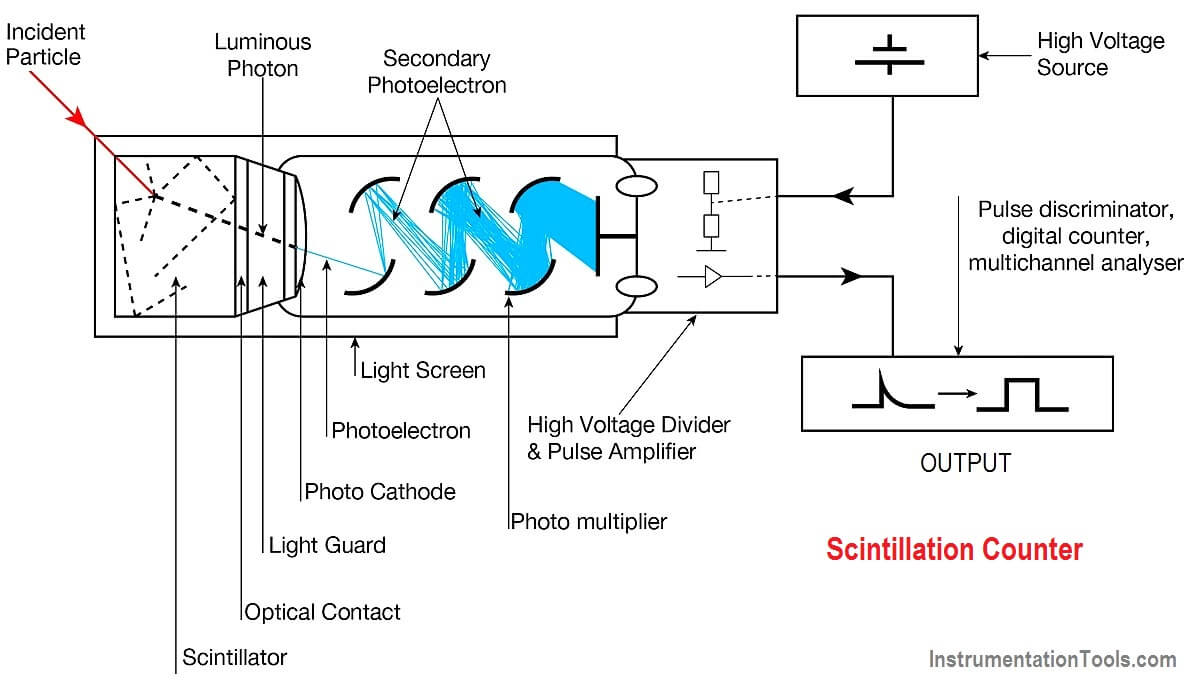 Scintillation Counter Theory