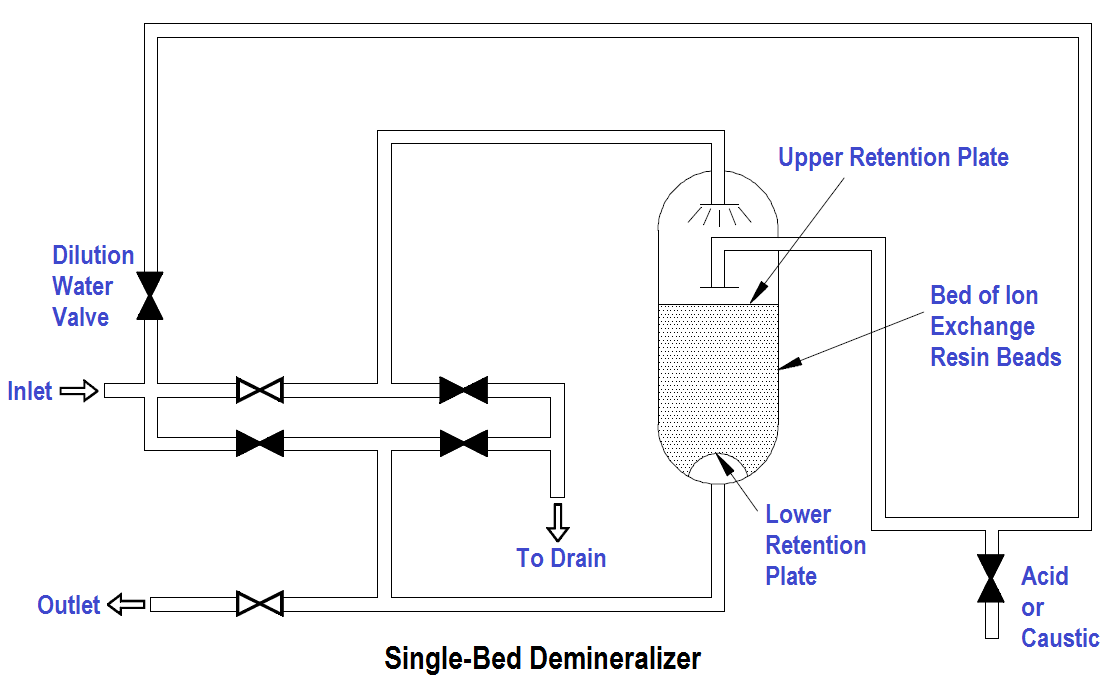 Single-Bed Demineralizer