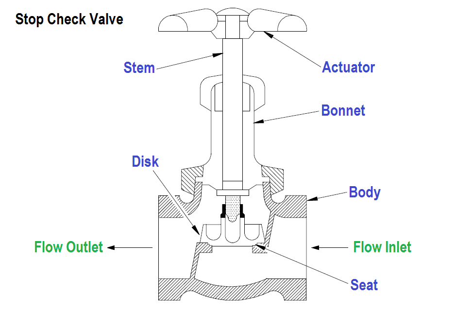 What is Stop Check valve ?