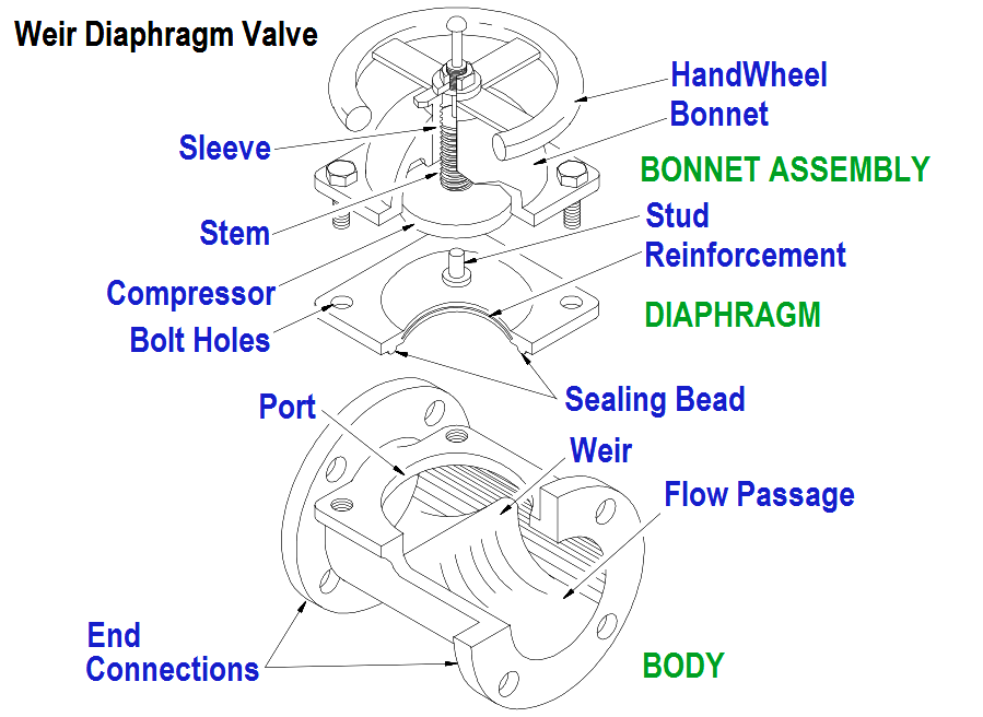 Diaphragm Valves Construction  Types  Stem  U0026 Bonnet Assembly