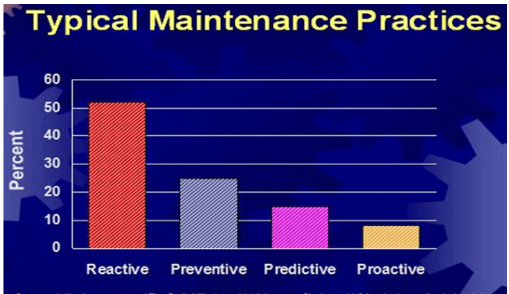 typical maintenance practices