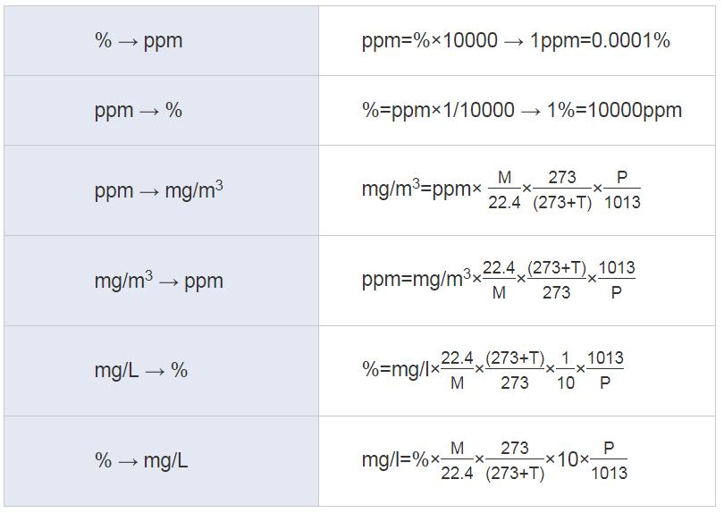 Gas Unit Conversion Formula