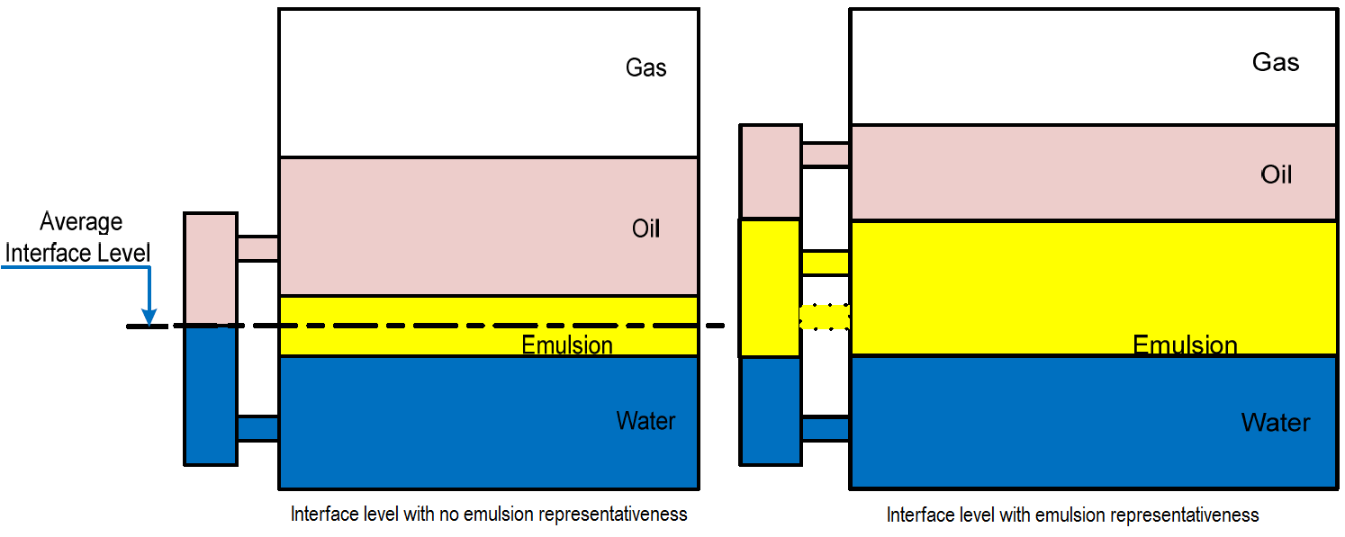 Interface level with emulsion